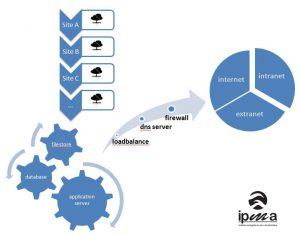 Esquema da solução implementada para multisites no IPMA